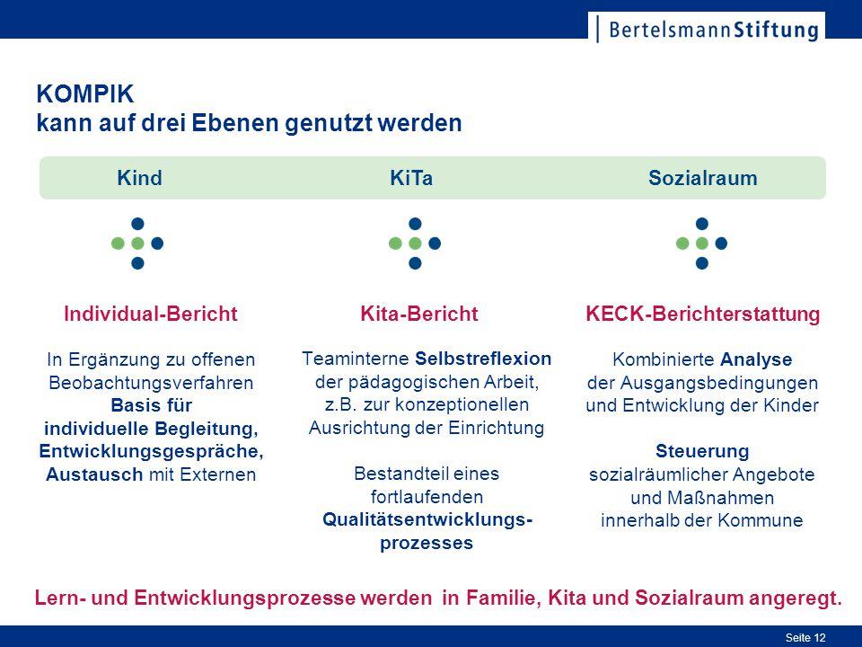 Seite 12 KOMPIK kann auf drei Ebenen genutzt werden KiTa Kita-Bericht Teaminterne Selbstreflexion der pädagogischen Arbeit, z.B. zur konzeptionellen A