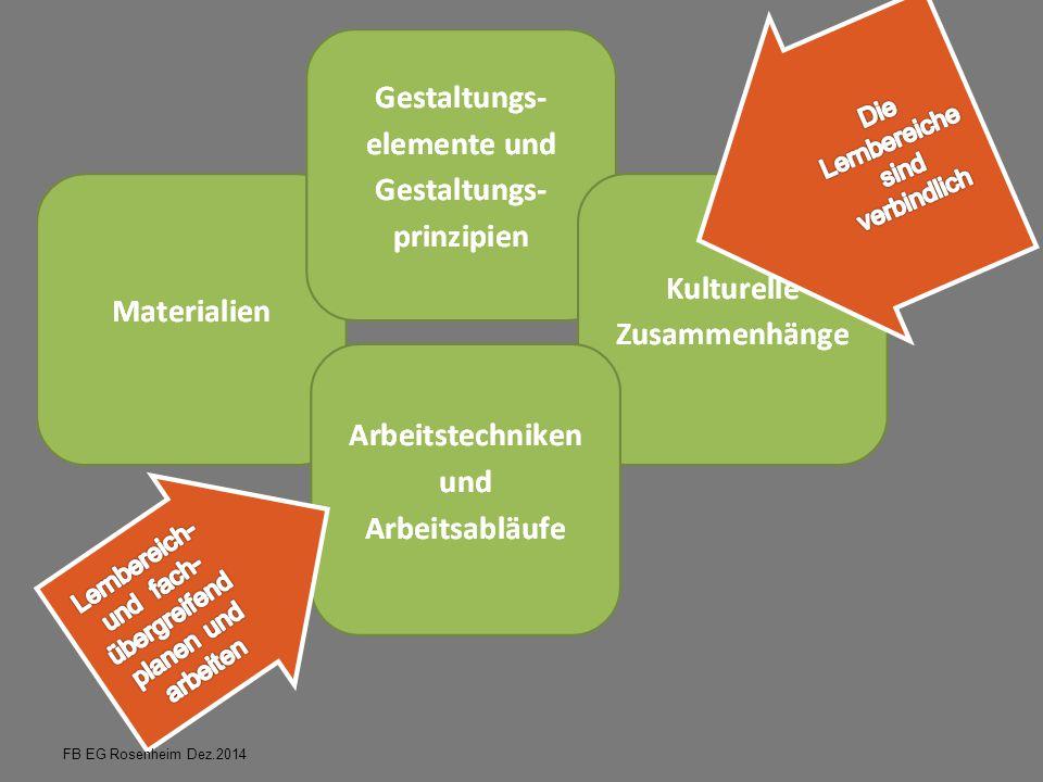 Kompetenzstrukturmodell Werken und Gestalten prozessbezogene Kompetenzen Gegenstands- bereiche