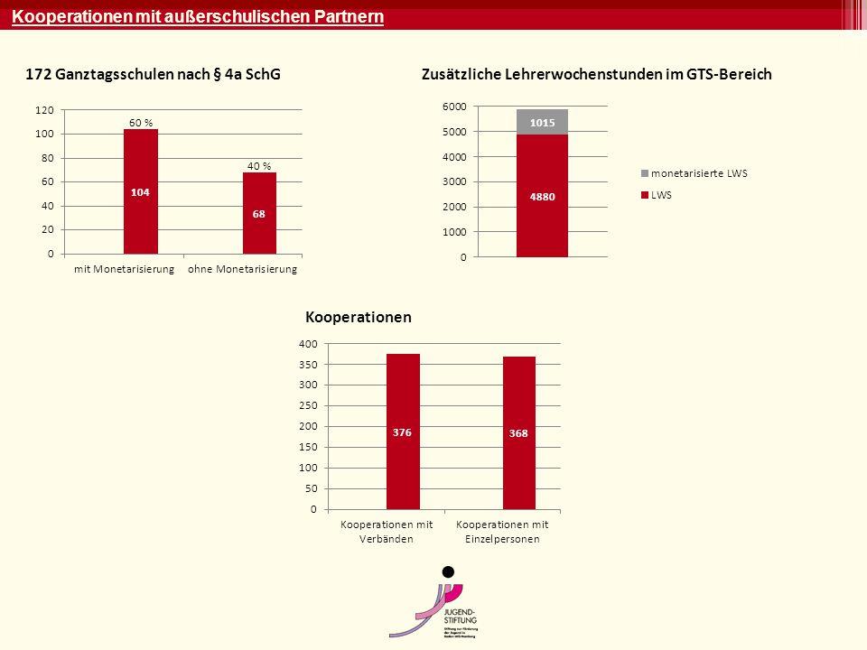 Kooperationen mit außerschulischen Partnern 172 Ganztagsschulen nach § 4a SchGZusätzliche Lehrerwochenstunden im GTS-Bereich Kooperationen 60 % 40 %
