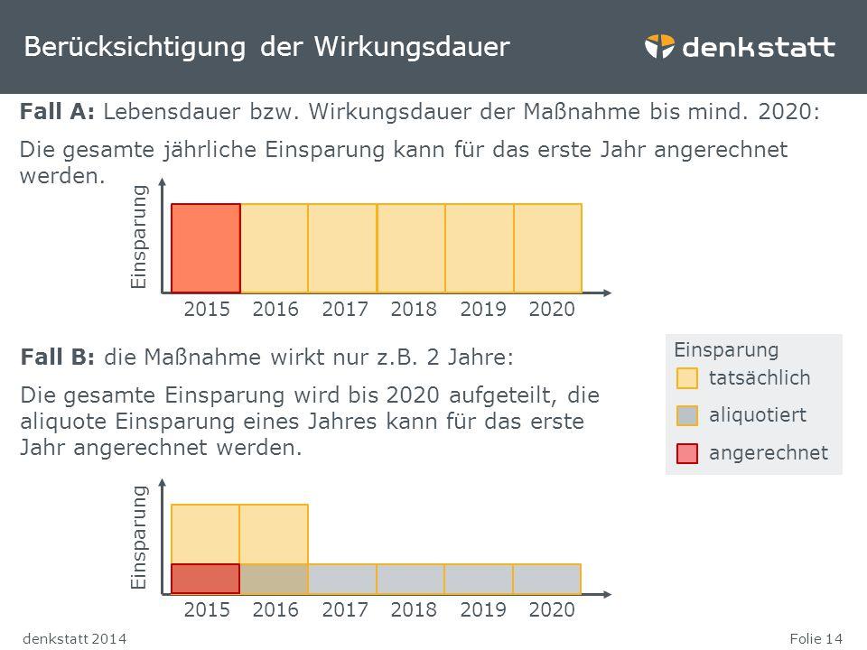 Folie 14denkstatt 2014 Berücksichtigung der Wirkungsdauer Fall A: Lebensdauer bzw. Wirkungsdauer der Maßnahme bis mind. 2020: Die gesamte jährliche Ei