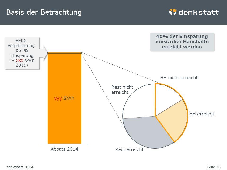 Folie 15denkstatt 2014 yyy GWh Basis der Betrachtung Absatz 2014 EEffG- Verpflichtung: 0,6 % Einsparung (= xxx GWh 2015) EEffG- Verpflichtung: 0,6 % E