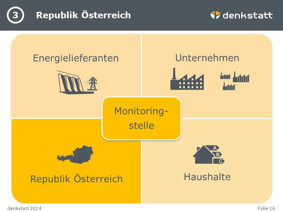 Folie 16denkstatt 2014 Republik Österreich 3