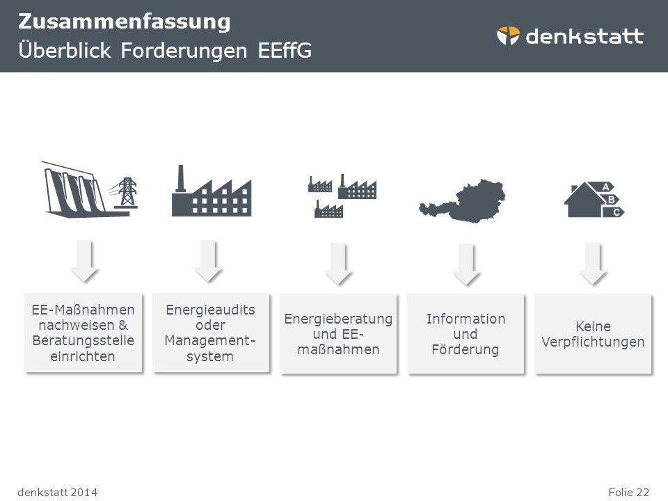 Folie 22denkstatt 2014 Zusammenfassung Überblick Forderungen EEffG EE-Maßnahmen nachweisen & Beratungsstelle einrichten Energieaudits oder Management-