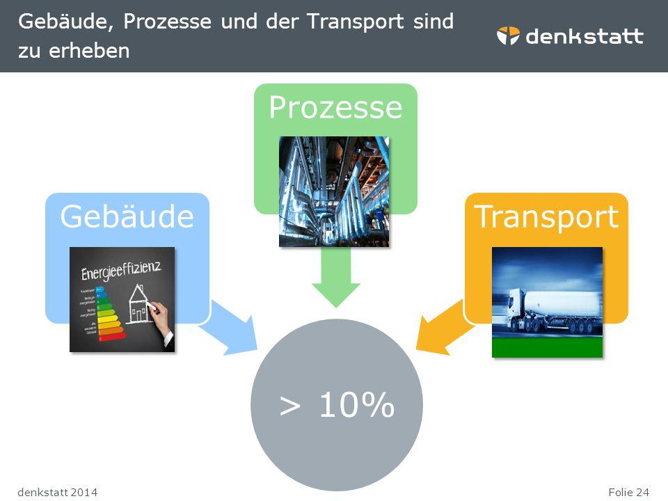 Folie 24denkstatt 2014 Gebäude, Prozesse und der Transport sind zu erheben > 10% GebäudeProzesseTransport