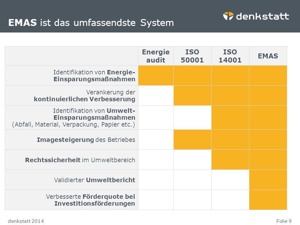 Folie 9denkstatt 2014 Energie audit ISO 50001 ISO 14001 EMAS Identifikation von Energie- Einsparungsmaßnahmen Verankerung der kontinuierlichen Verbess