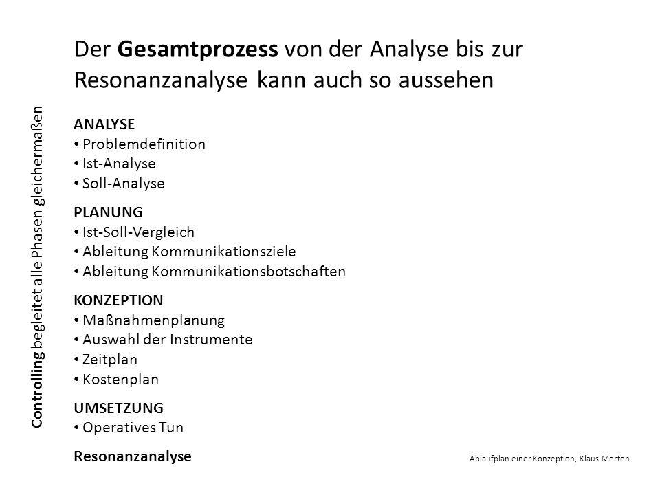 Der Gesamtprozess von der Analyse bis zur Resonanzanalyse kann auch so aussehen ANALYSE Problemdefinition Ist-Analyse Soll-Analyse PLANUNG Ist-Soll-Ve
