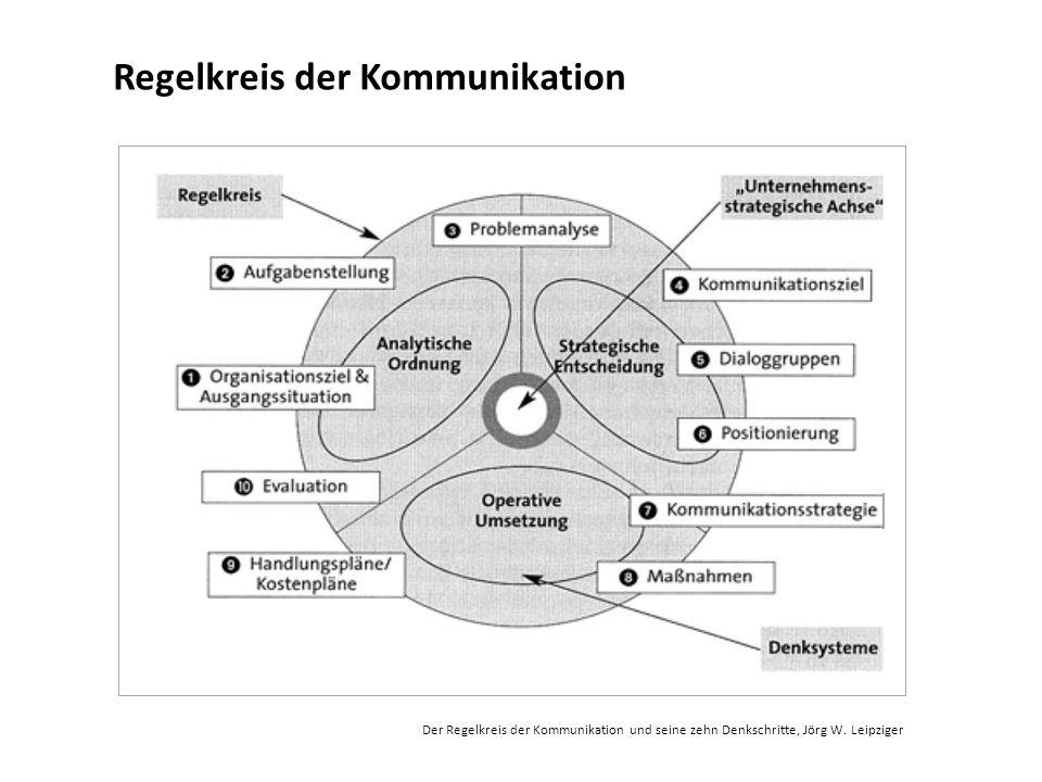 Der Regelkreis der Kommunikation und seine zehn Denkschritte, Jörg W. Leipziger Regelkreis der Kommunikation