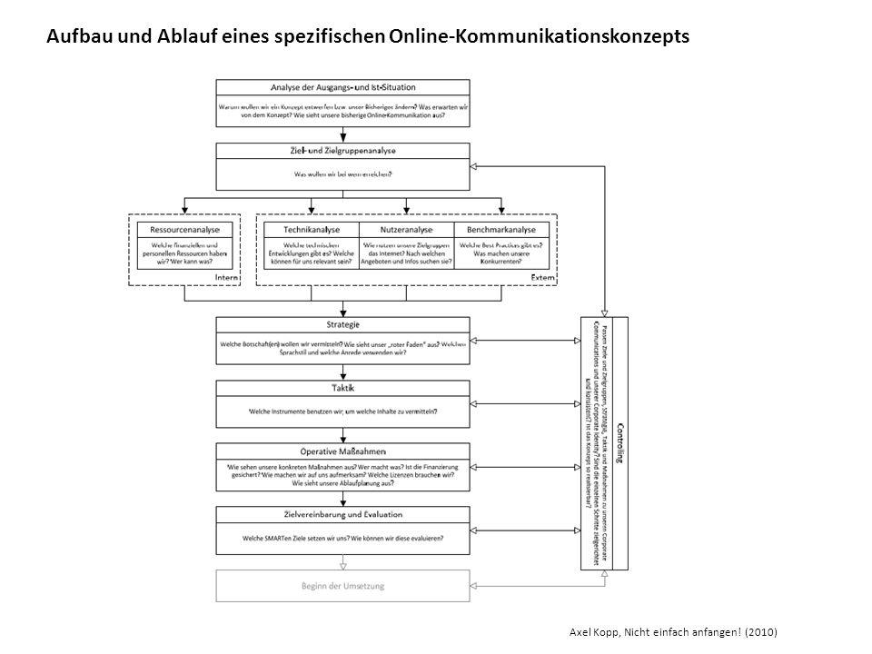 Aufbau und Ablauf eines spezifischen Online-Kommunikationskonzepts Axel Kopp, Nicht einfach anfangen! (2010)