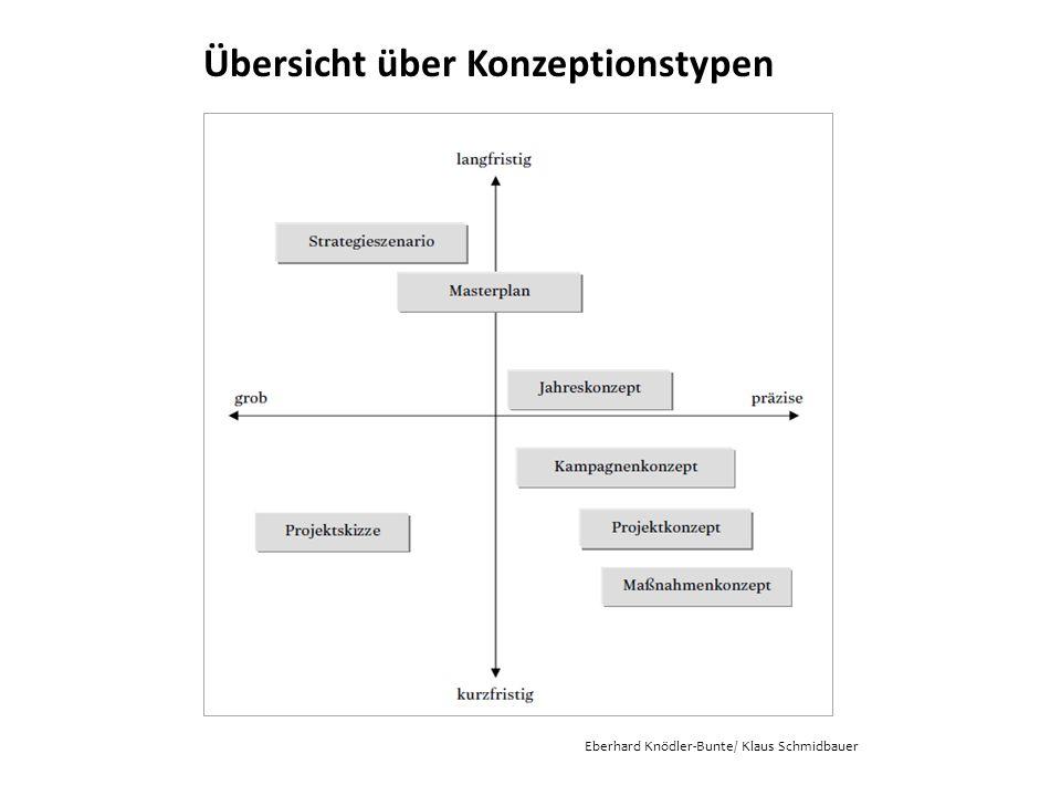 Übersicht über Konzeptionstypen Eberhard Knödler-Bunte/ Klaus Schmidbauer