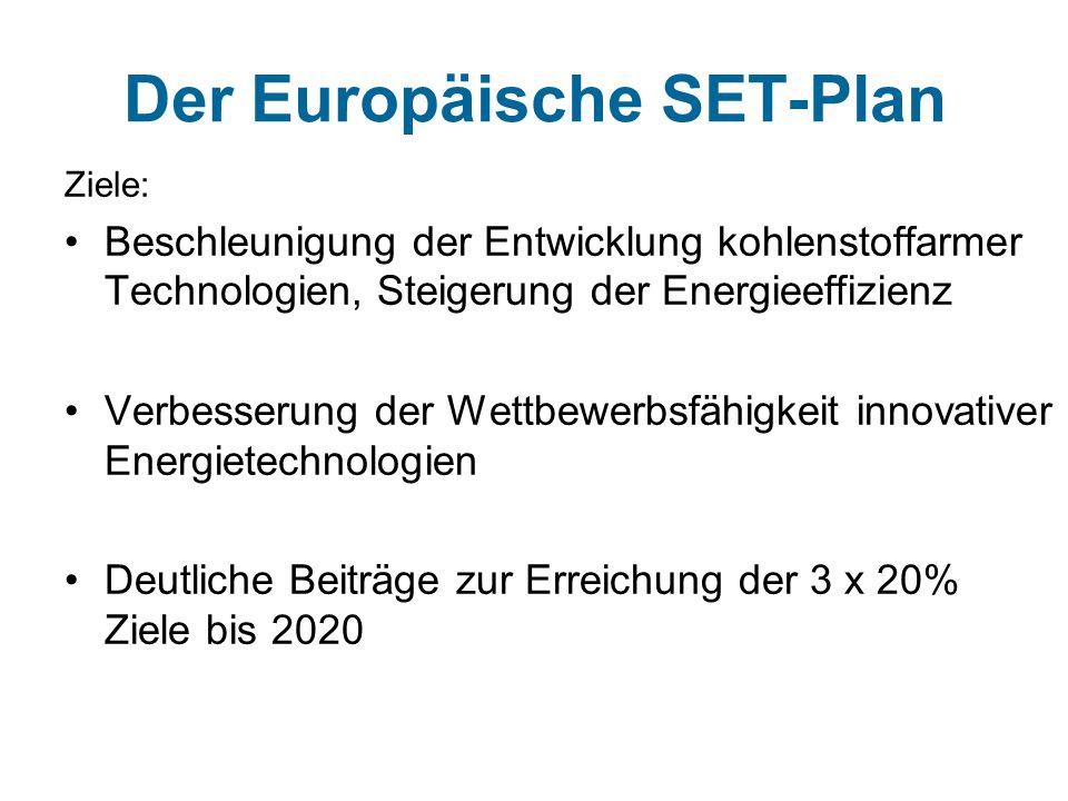 Der Europäische SET-Plan Ziele: Beschleunigung der Entwicklung kohlenstoffarmer Technologien, Steigerung der Energieeffizienz Verbesserung der Wettbewerbsfähigkeit innovativer Energietechnologien Deutliche Beiträge zur Erreichung der 3 x 20% Ziele bis 2020