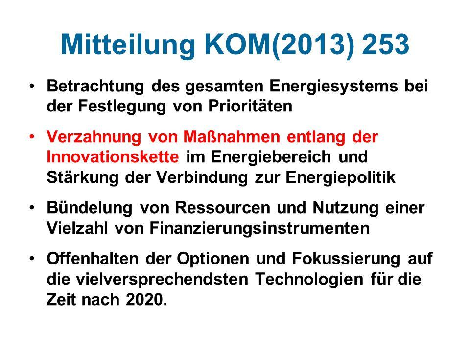 Mitteilung KOM(2013) 253 Betrachtung des gesamten Energiesystems bei der Festlegung von Prioritäten Verzahnung von Maßnahmen entlang der Innovationskette im Energiebereich und Stärkung der Verbindung zur Energiepolitik Bündelung von Ressourcen und Nutzung einer Vielzahl von Finanzierungsinstrumenten Offenhalten der Optionen und Fokussierung auf die vielversprechendsten Technologien für die Zeit nach 2020.