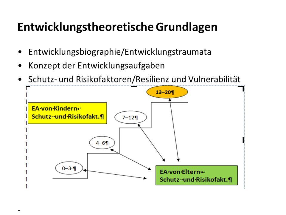 Entwicklungstheoretische Grundlagen Entwicklungsbiographie/Entwicklungstraumata Konzept der Entwicklungsaufgaben Schutz- und Risikofaktoren/Resilienz