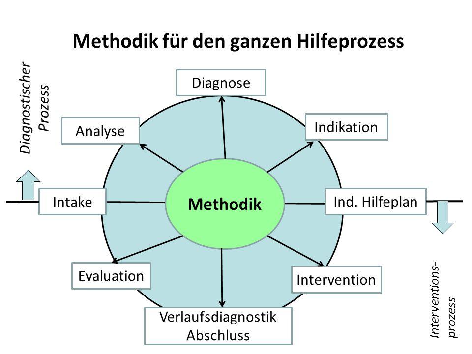Da Methodik für den ganzen Hilfeprozess Methodik Intake Analyse Indikation Ind.