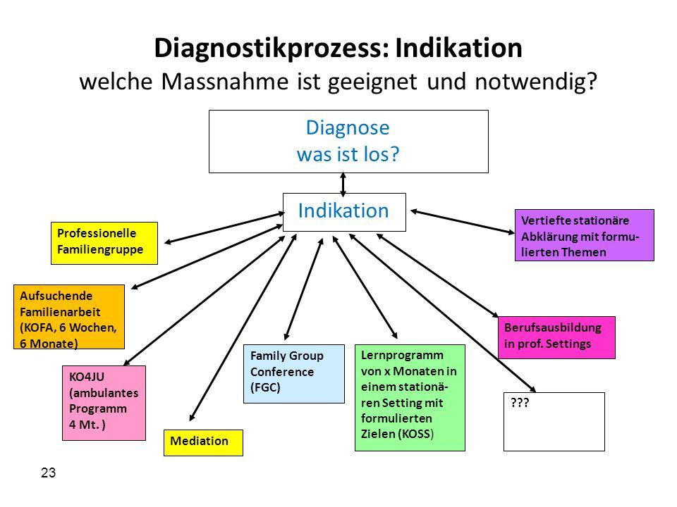 Indikation 23 Diagnostikprozess: Indikation welche Massnahme ist geeignet und notwendig? Aufsuchende Familienarbeit (KOFA, 6 Wochen, 6 Monate) KO4JU (