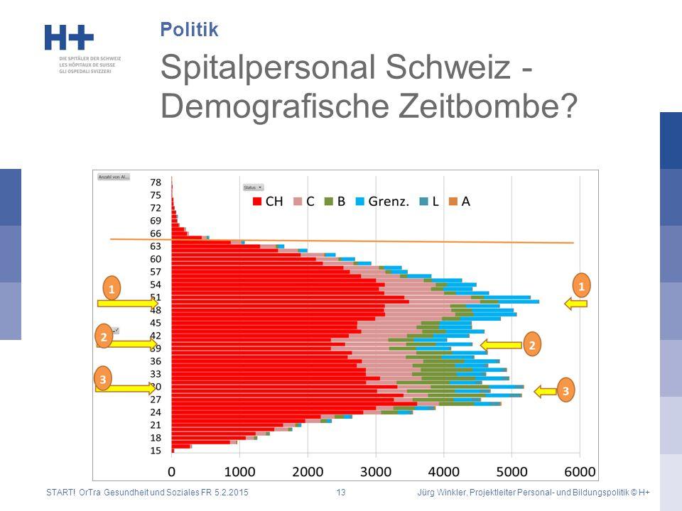 Spitalpersonal Schweiz - Demografische Zeitbombe? Politik START! OrTra Gesundheit und Soziales FR 5.2.2015Jürg Winkler, Projektleiter Personal- und Bi