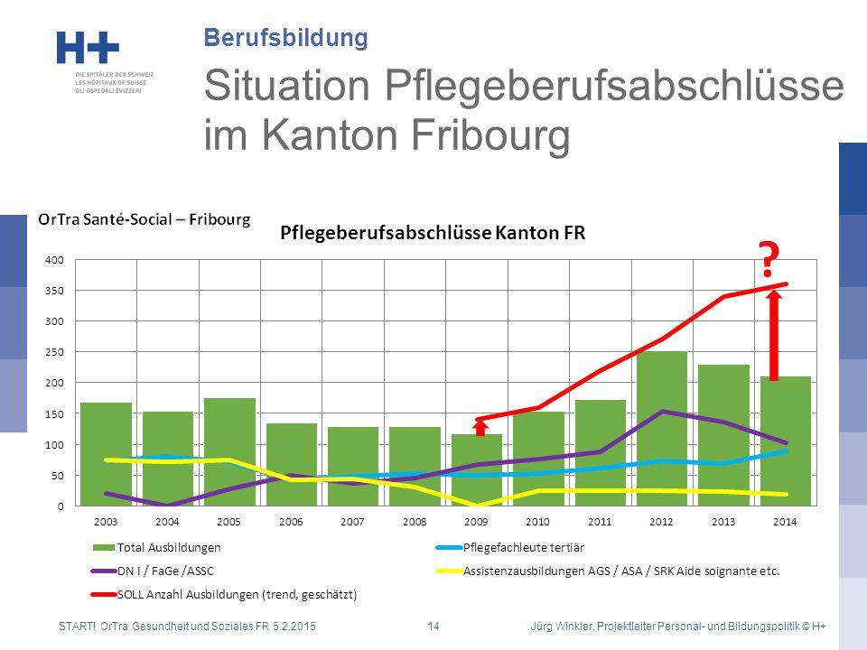 Situation Pflegeberufsabschlüsse im Kanton Fribourg Berufsbildung START! OrTra Gesundheit und Soziales FR 5.2.2015Jürg Winkler, Projektleiter Personal