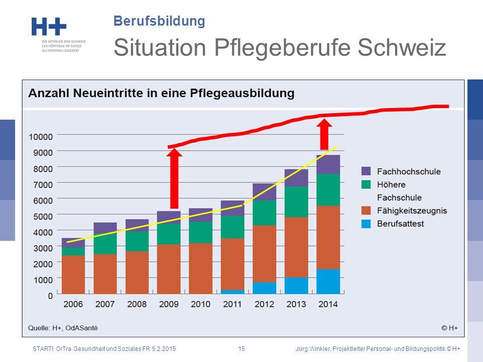 Situation Pflegeberufe Schweiz Berufsbildung START! OrTra Gesundheit und Soziales FR 5.2.2015Jürg Winkler, Projektleiter Personal- und Bildungspolitik