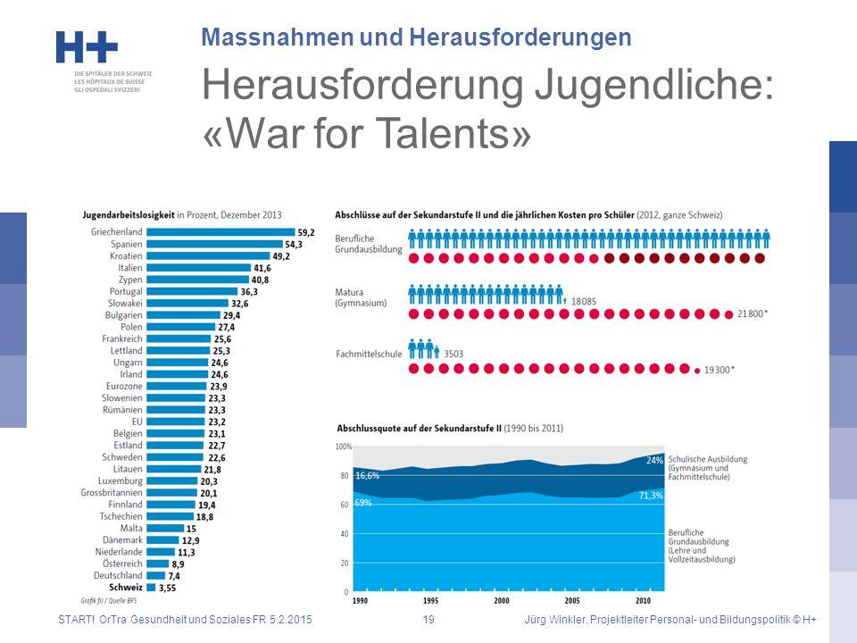 Herausforderung Jugendliche: «War for Talents» Massnahmen und Herausforderungen START! OrTra Gesundheit und Soziales FR 5.2.2015Jürg Winkler, Projektl