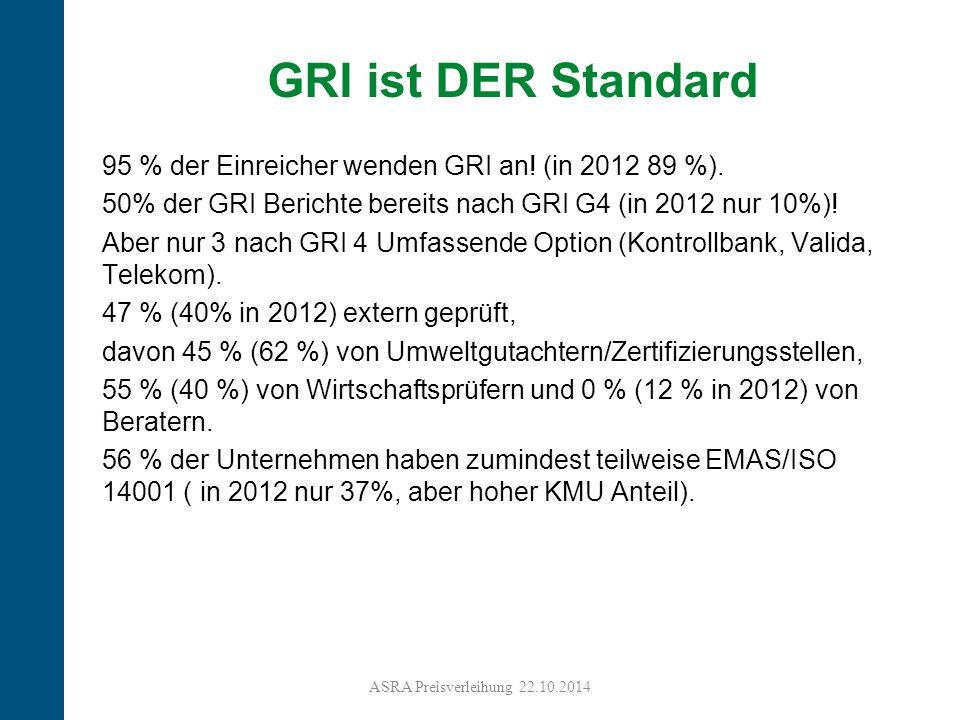 21 95 % der Einreicher wenden GRI an! (in 2012 89 %). 50% der GRI Berichte bereits nach GRI G4 (in 2012 nur 10%)! Aber nur 3 nach GRI 4 Umfassende Opt