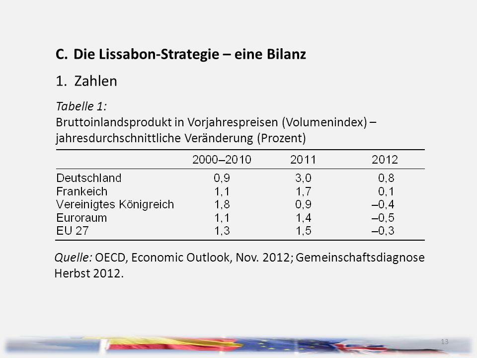 13 C.Die Lissabon-Strategie – eine Bilanz 1.Zahlen Tabelle 1: Bruttoinlandsprodukt in Vorjahrespreisen (Volumenindex) – jahresdurchschnittliche Veränd