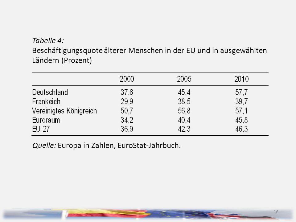 16 Tabelle 4: Beschäftigungsquote älterer Menschen in der EU und in ausgewählten Ländern (Prozent) Quelle: Europa in Zahlen, EuroStat-Jahrbuch.