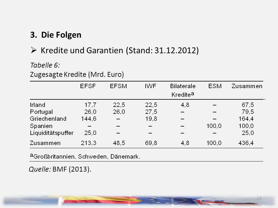 27 3.Die Folgen  Kredite und Garantien (Stand: 31.12.2012) Tabelle 6: Zugesagte Kredite (Mrd. Euro) Quelle: BMF (2013).
