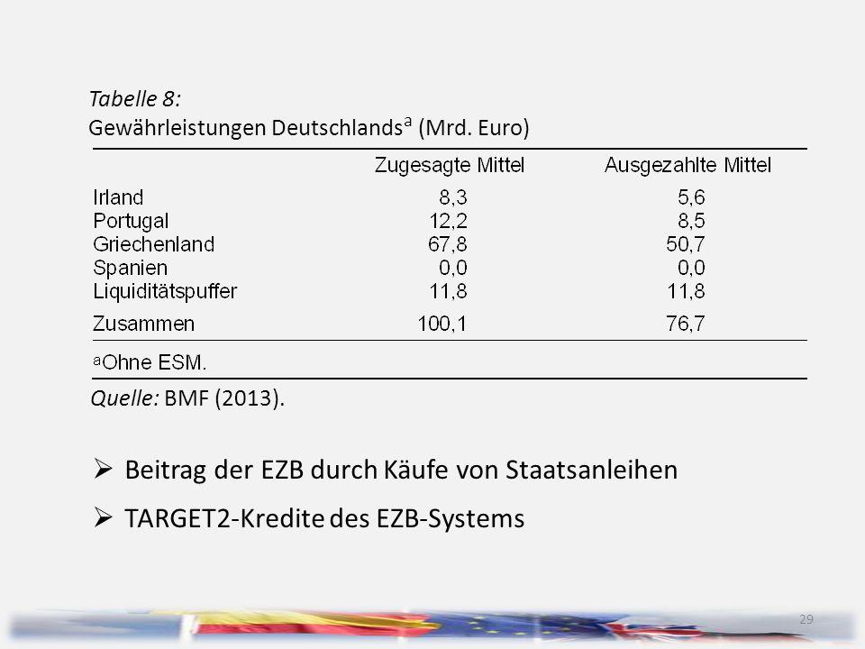 29 Tabelle 8: Gewährleistungen Deutschlands a (Mrd. Euro) Quelle: BMF (2013).  Beitrag der EZB durch Käufe von Staatsanleihen  TARGET2-Kredite des E