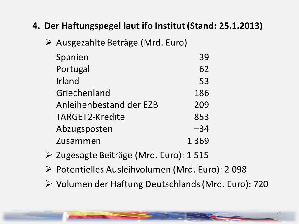 30 4.Der Haftungspegel laut ifo Institut (Stand: 25.1.2013)  Ausgezahlte Beträge (Mrd. Euro) Spanien39 Portugal62 Irland53 Griechenland186 Anleihenbe