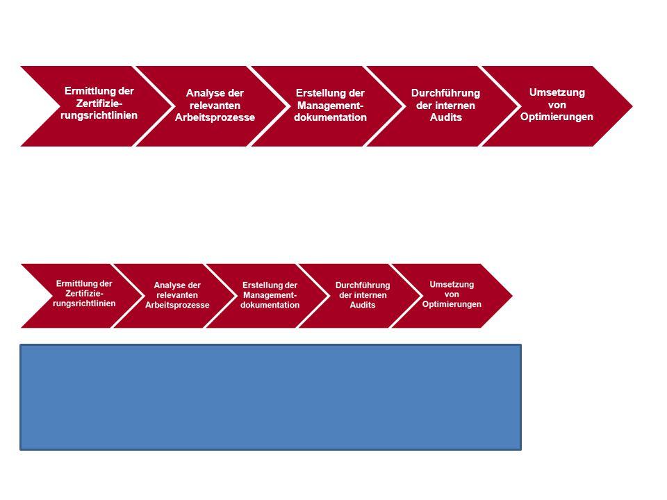 Ermittlung der Zertifizie- rungsrichtlinien Analyse der relevanten Arbeitsprozesse Erstellung der Management dokumentation Durchführung der internen