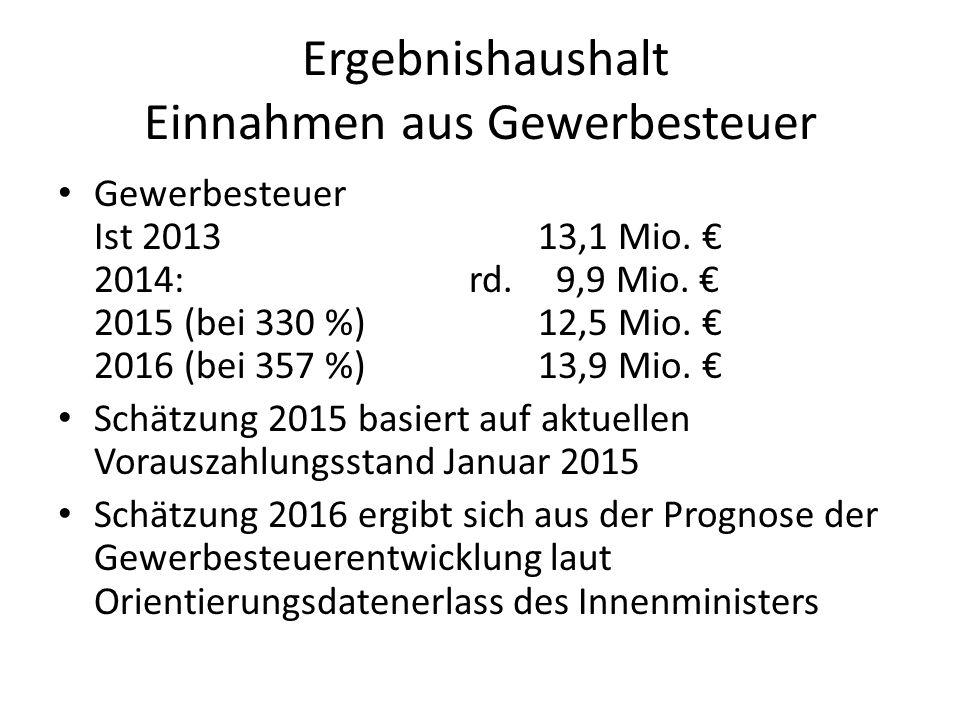 Ergebnishaushalt Einnahmen aus Gewerbesteuer Gewerbesteuer Ist 2013 13,1 Mio. € 2014: rd. 9,9 Mio. € 2015 (bei 330 %)12,5 Mio. € 2016 (bei 357 %)13,9