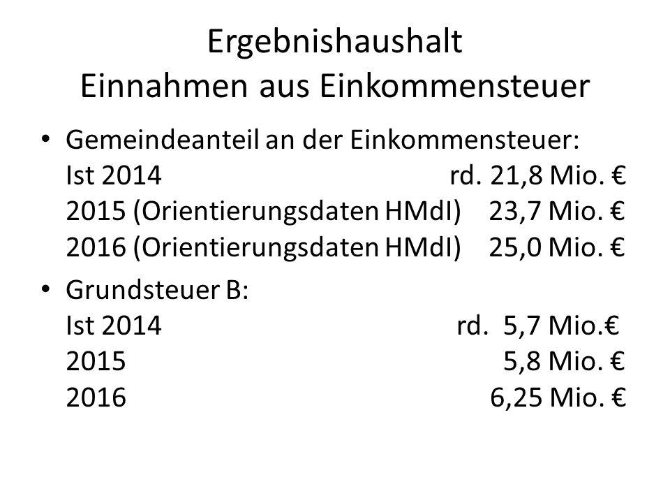 Ergebnishaushalt Einnahmen aus Einkommensteuer Gemeindeanteil an der Einkommensteuer: Ist 2014 rd. 21,8 Mio. € 2015 (Orientierungsdaten HMdI) 23,7 Mio