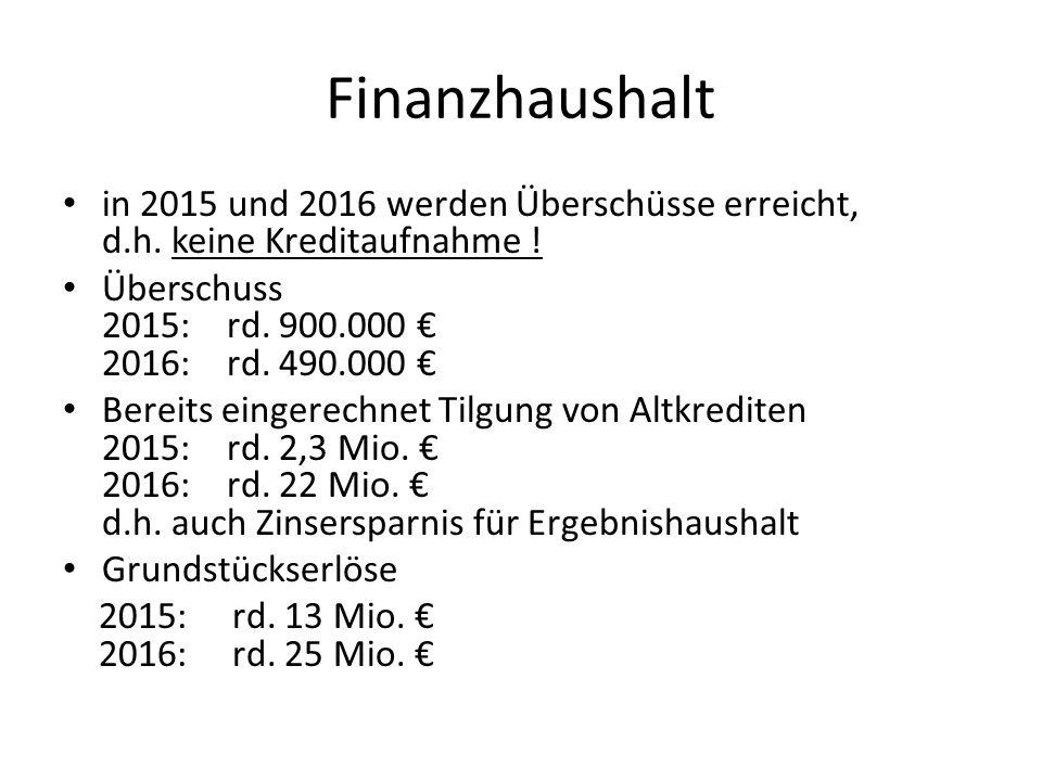 Finanzhaushalt in 2015 und 2016 werden Überschüsse erreicht, d.h. keine Kreditaufnahme ! Überschuss 2015: rd. 900.000 € 2016: rd. 490.000 € Bereits ei