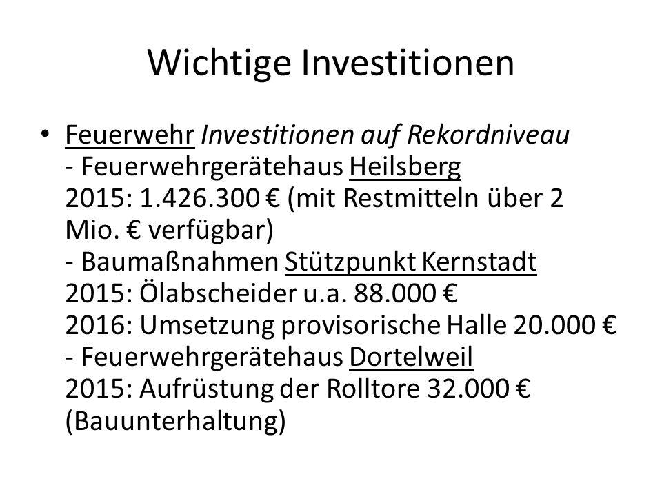 Wichtige Investitionen Feuerwehr Investitionen auf Rekordniveau - Feuerwehrgerätehaus Heilsberg 2015: 1.426.300 € (mit Restmitteln über 2 Mio. € verfü