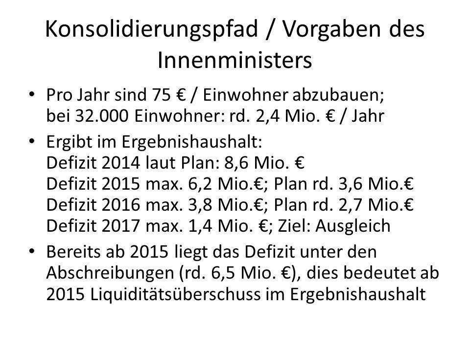 Konsolidierungspfad / Vorgaben des Innenministers Pro Jahr sind 75 € / Einwohner abzubauen; bei 32.000 Einwohner: rd. 2,4 Mio. € / Jahr Ergibt im Erge