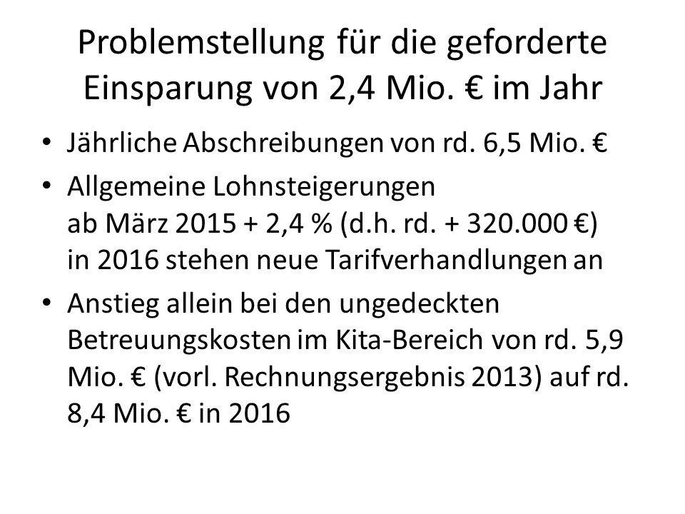 Problemstellung für die geforderte Einsparung von 2,4 Mio. € im Jahr Jährliche Abschreibungen von rd. 6,5 Mio. € Allgemeine Lohnsteigerungen ab März 2