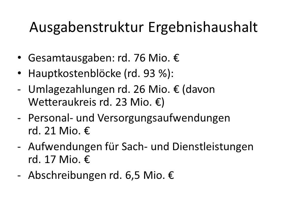Ausgabenstruktur Ergebnishaushalt Gesamtausgaben: rd. 76 Mio. € Hauptkostenblöcke (rd. 93 %): -Umlagezahlungen rd. 26 Mio. € (davon Wetteraukreis rd.