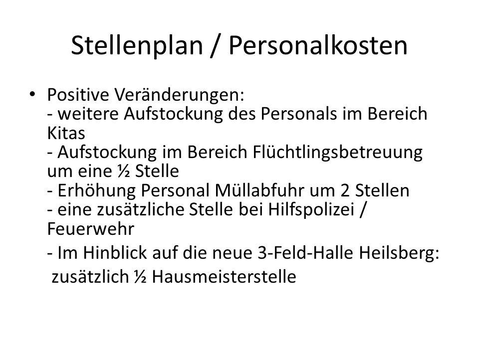 Personalkosten Ansatz 2014: rd.18,6 Mio. € Ansatz 2015: rd.