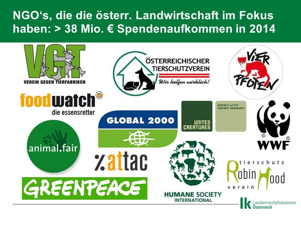 NGO's, die die österr. Landwirtschaft im Fokus haben: > 38 Mio. € Spendenaufkommen in 2014