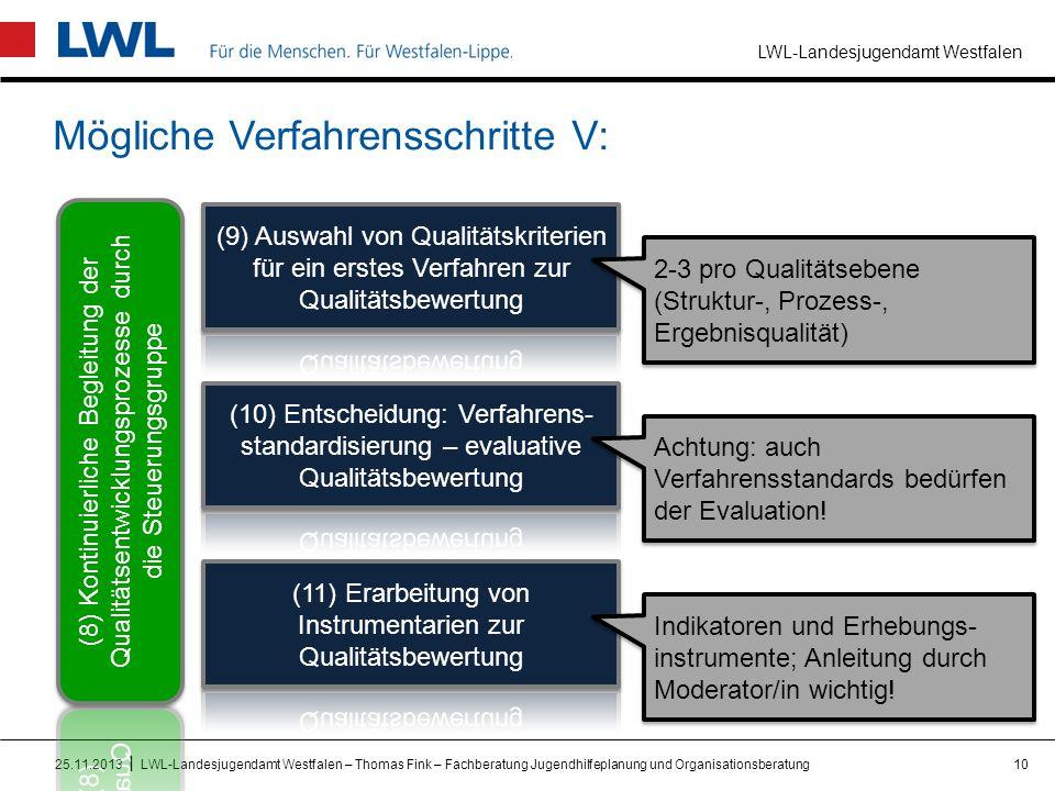 LWL-Landesjugendamt Westfalen I Mögliche Verfahrensschritte V: 1025.11.2013LWL-Landesjugendamt Westfalen – Thomas Fink – Fachberatung Jugendhilfeplanu