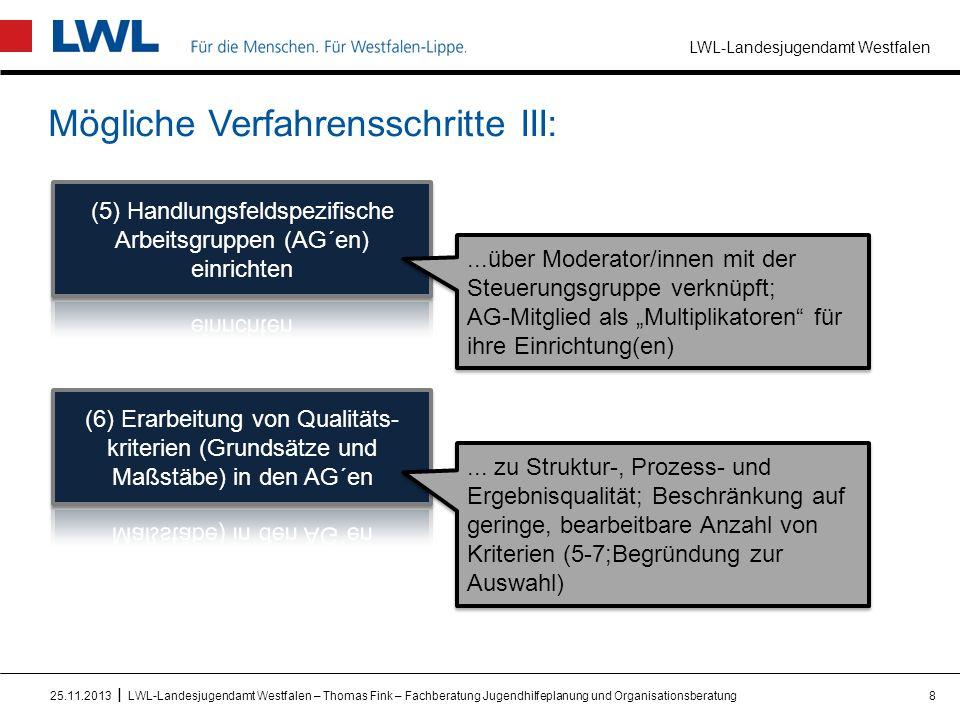 LWL-Landesjugendamt Westfalen I Mögliche Verfahrensschritte III: 825.11.2013LWL-Landesjugendamt Westfalen – Thomas Fink – Fachberatung Jugendhilfeplan