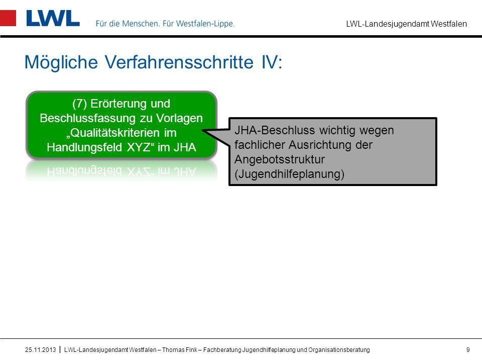 LWL-Landesjugendamt Westfalen I Mögliche Verfahrensschritte IV: 925.11.2013LWL-Landesjugendamt Westfalen – Thomas Fink – Fachberatung Jugendhilfeplanu