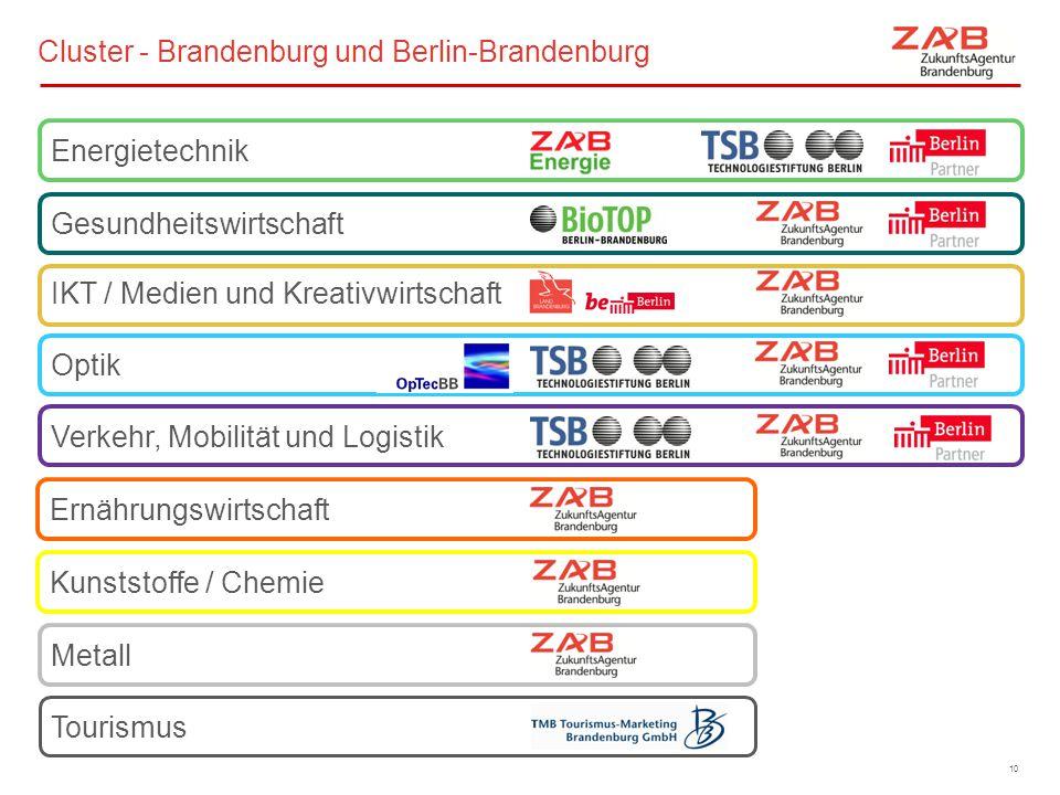 Metall Kunststoffe / Chemie Ernährungswirtschaft Tourismus Verkehr, Mobilität und Logistik IKT / Medien und Kreativwirtschaft Energietechnik Optik Ges