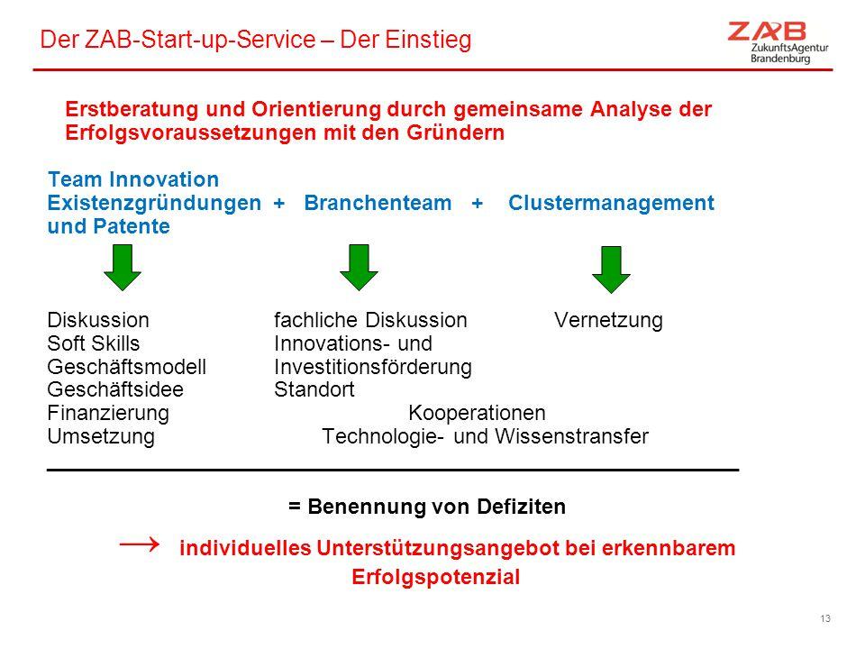 Der ZAB-Start-up-Service – Der Einstieg Erstberatung und Orientierung durch gemeinsame Analyse der Erfolgsvoraussetzungen mit den Gründern Team Innova