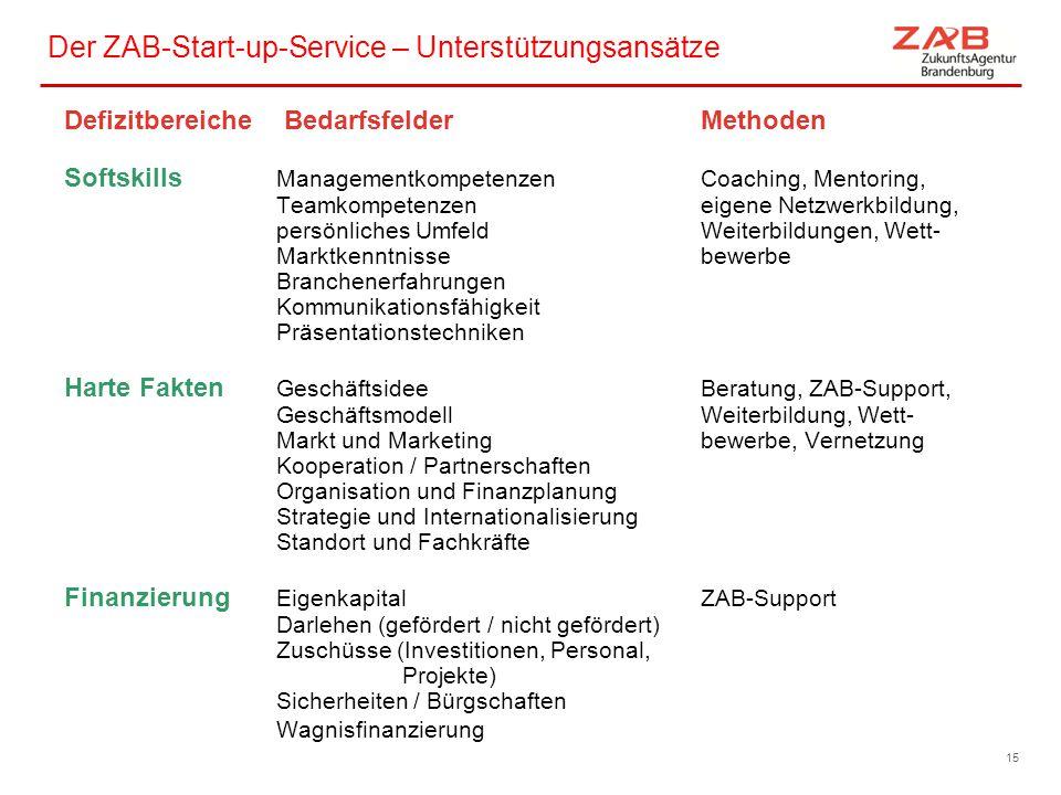 Der ZAB-Start-up-Service – Unterstützungsansätze Defizitbereiche BedarfsfelderMethoden Softskills ManagementkompetenzenCoaching, Mentoring, Teamkompet