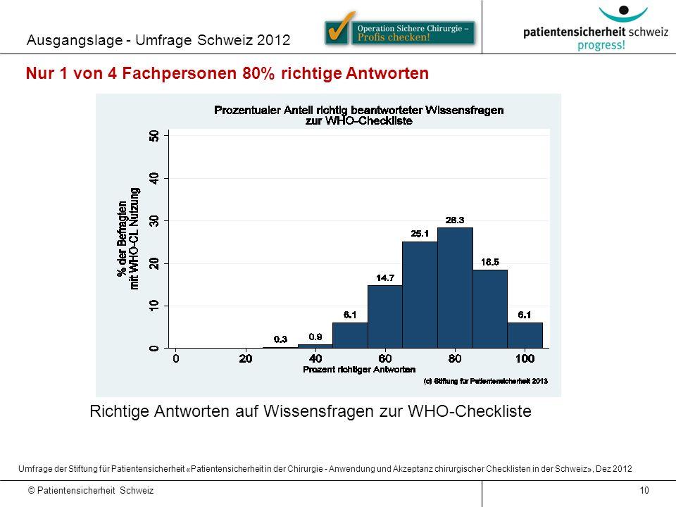© Patientensicherheit Schweiz Ausgangslage - Umfrage Schweiz 2012 10 Richtige Antworten auf Wissensfragen zur WHO-Checkliste Nur 1 von 4 Fachpersonen