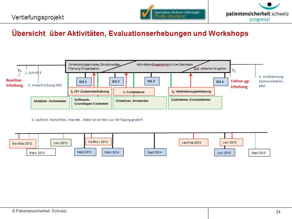 © Patientensicherheit Schweiz Vertiefungsprojekt 24 Übersicht über Aktivitäten, Evaluationserhebungen und Workshops