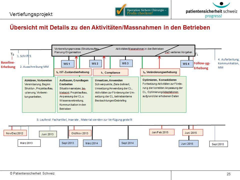 © Patientensicherheit Schweiz 25 Übersicht mit Details zu den Aktivitäten/Massnahmen in den Betrieben Vertiefungsprojekt