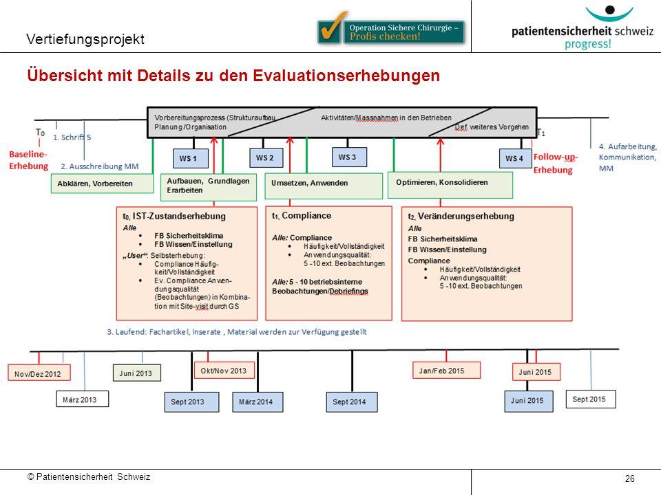 © Patientensicherheit Schweiz 26 Übersicht mit Details zu den Evaluationserhebungen Vertiefungsprojekt