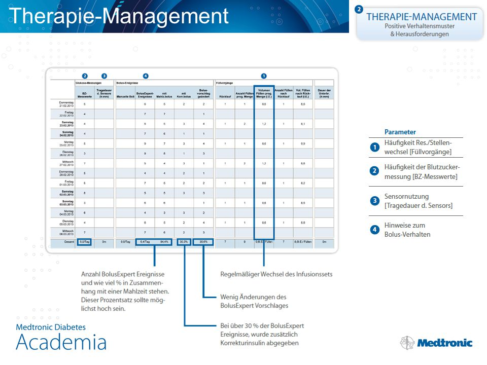 Therapie-Management