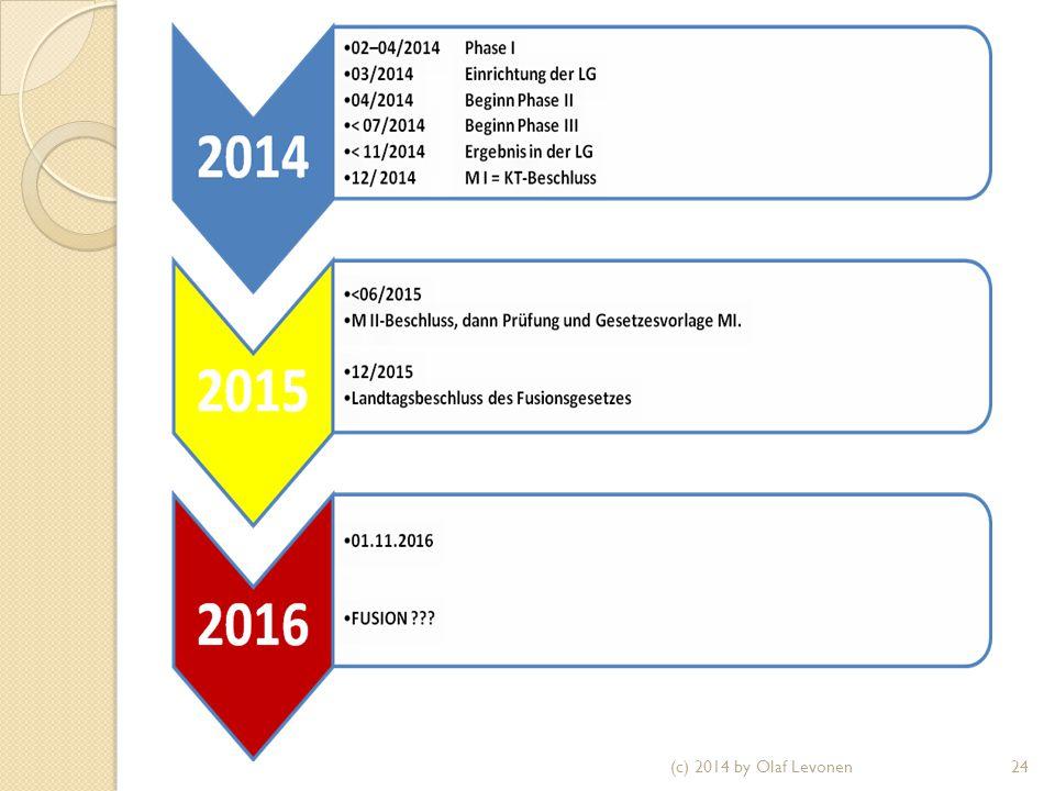 (c) 2014 by Olaf Levonen24